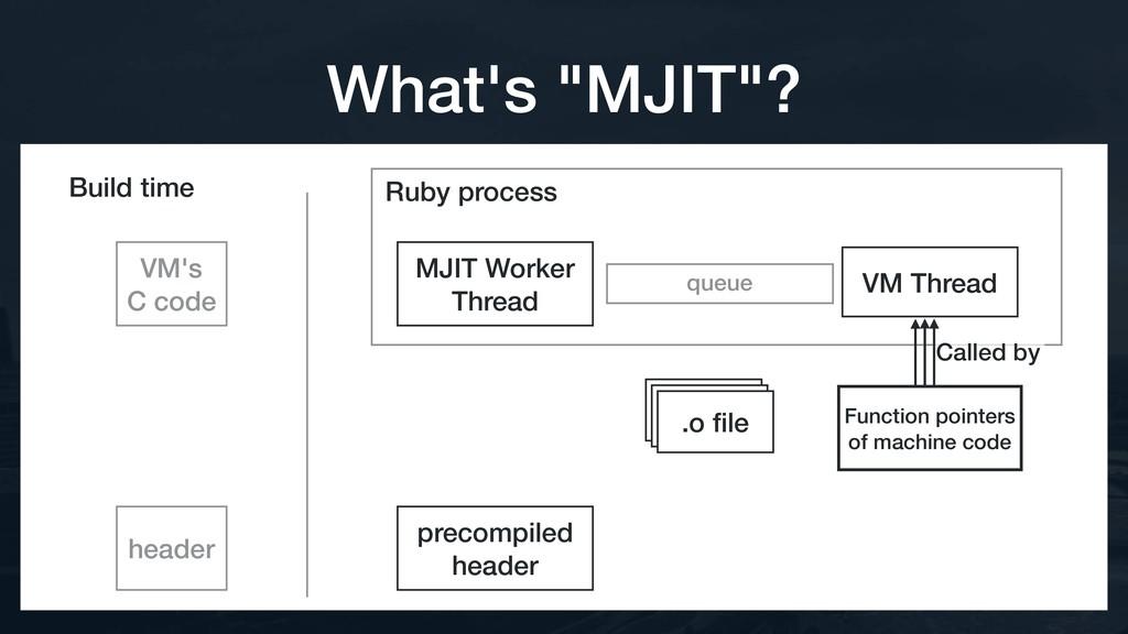 Ruby process queue VM Thread Build time Functio...