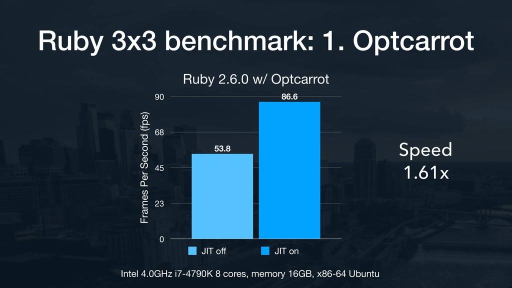 Ruby 3x3 benchmark: 1. Optcarrot Speed 1.61x In...