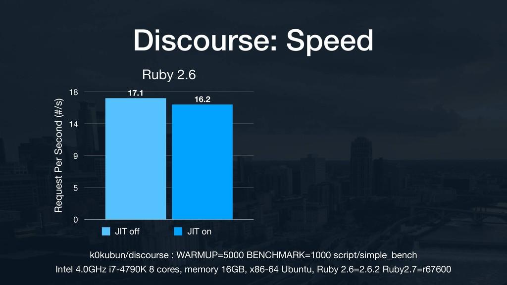 Ruby 2.6 Request Per Second (#/s) 0 5 9 14 18 1...