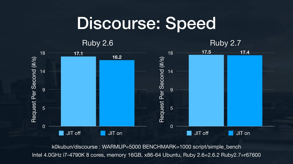 Ruby 2.6 Request Per Second (#/s) 0 5 9 14 18 1...