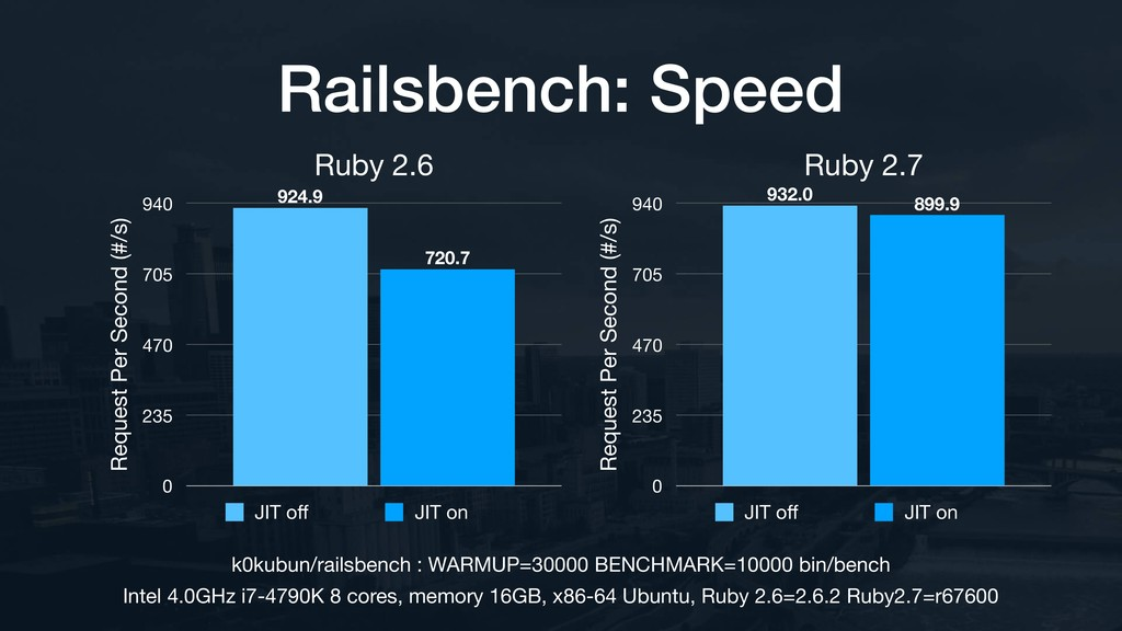 Ruby 2.6 Request Per Second (#/s) 0 235 470 705...