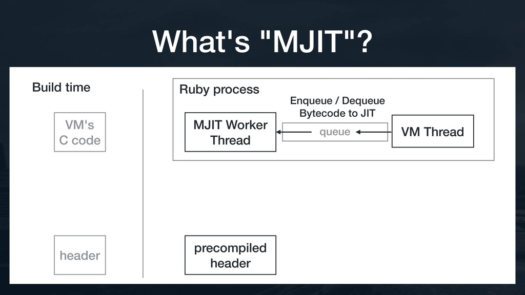 VM's C code Ruby process header queue VM Thread...