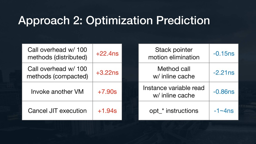 Approach 2: Optimization Prediction Call overhe...