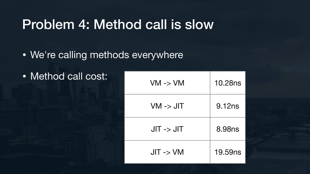 Problem 4: Method call is slow • We're calling ...