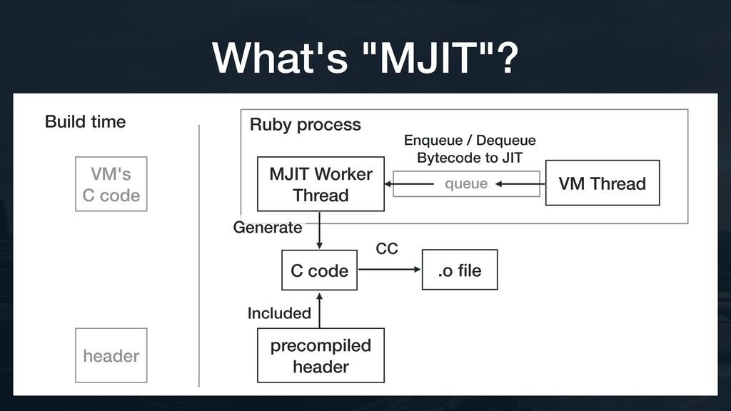 Ruby process queue VM Thread Build time Enqueue...