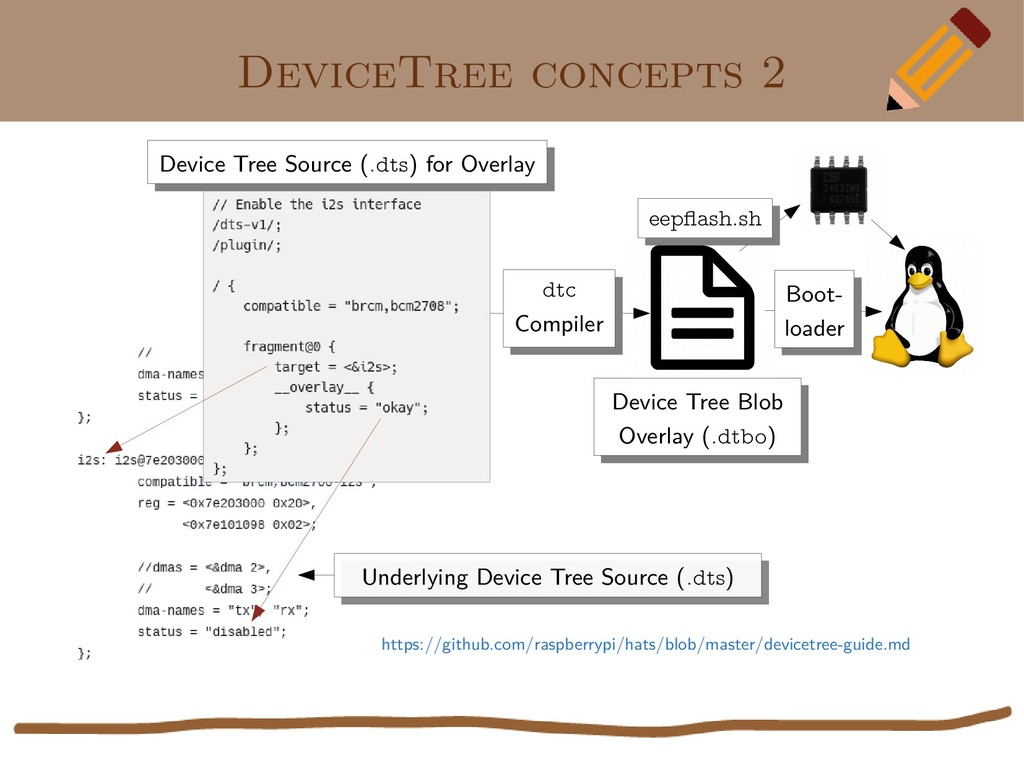 DeviceTree concepts 2 Underlying Device Tree So...