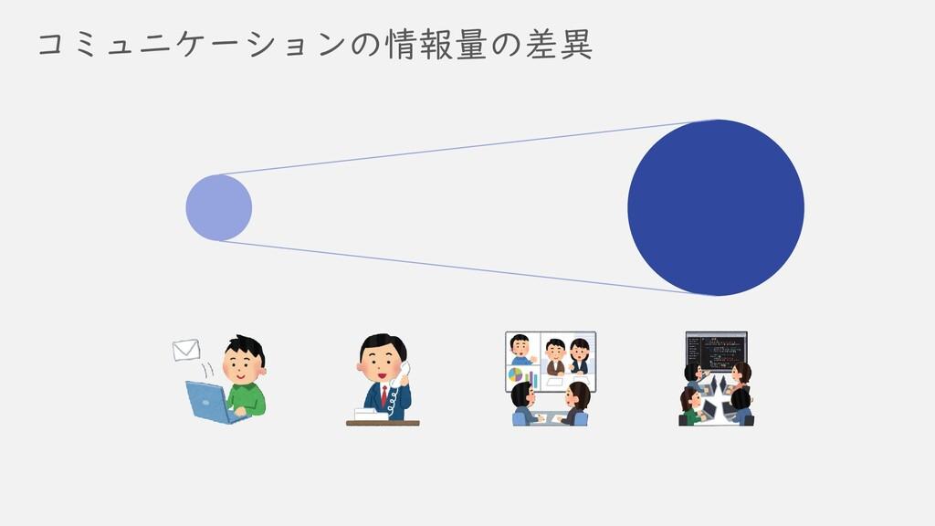 コミュニケーションの情報量の差異