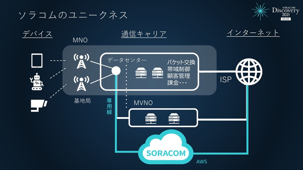 MVNO AWS 専 用 線 ソラコムのユニークネス インターネット デバイス 基地局 データ...