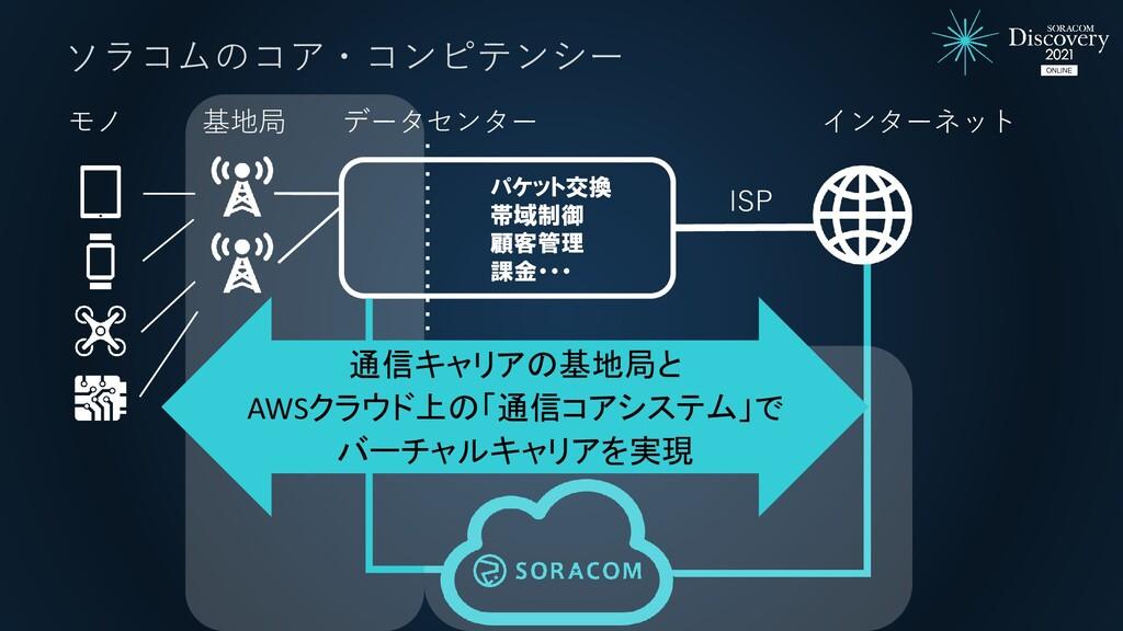 インターネット モノ 基地局 データセンター ISP パケット交換 帯域制御 顧客管理 課金・...