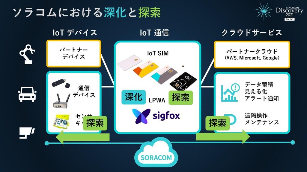 ソラコムにおける深化と探索 IoT デバイス IoT 通信 クラウドサービス 遠隔操作 メンテ...
