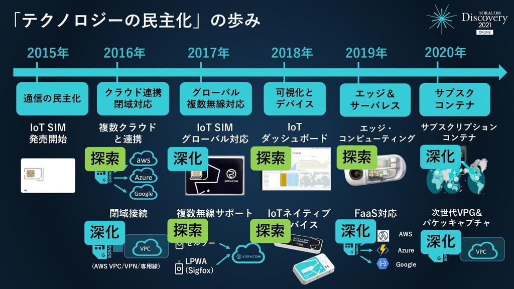 2015年 2016年 IoT SIM 発売開始 2017年 「テクノロジーの民主化」の歩み ...
