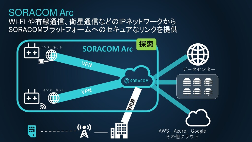 SORACOM Arc Wi-Fi や有線通信、衛星通信などのIPネットワークから SORAC...
