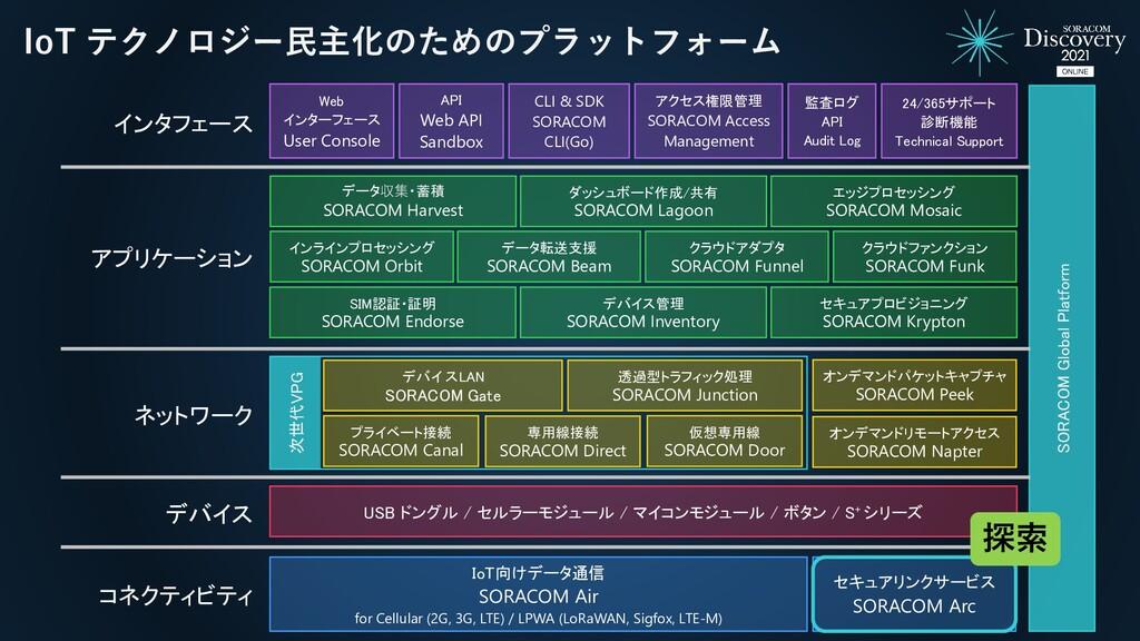 IoT テクノロジー民主化のためのプラットフォーム SORACOM Global Platfo...