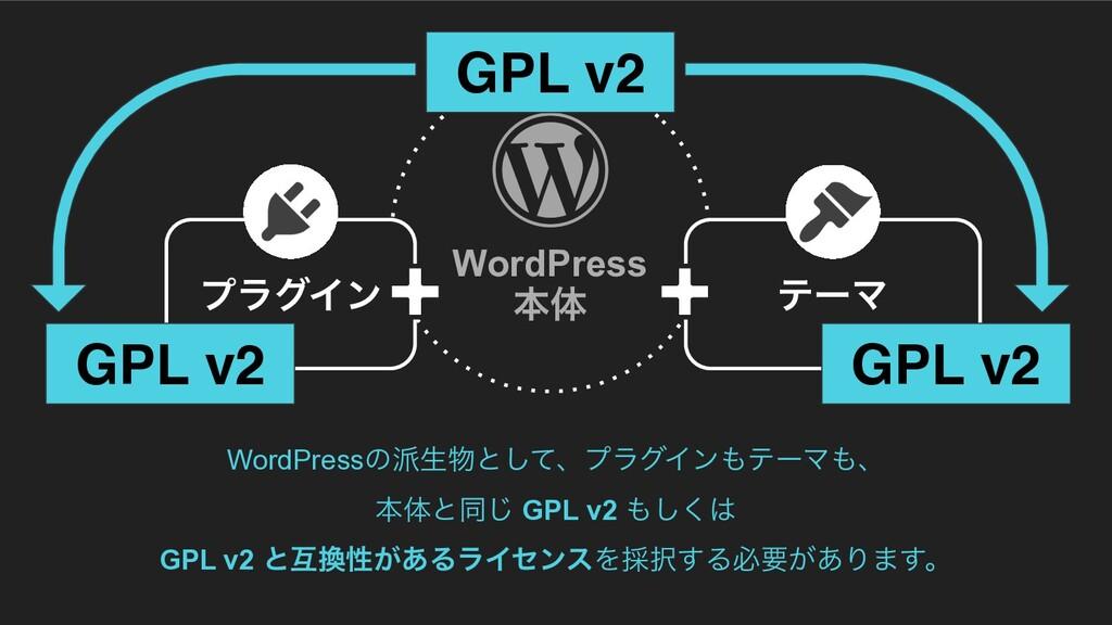WordPressͷੜͱͯ͠ɺϓϥάΠϯςʔϚɺ ຊମͱಉ͡ GPL v2 ͘͠...