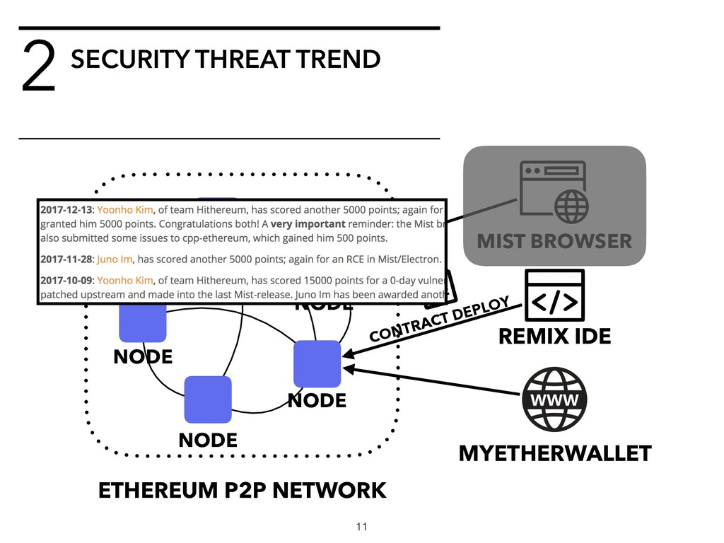 SECURITY THREAT TREND 2 ETHEREUM P2P NETWORK NO...