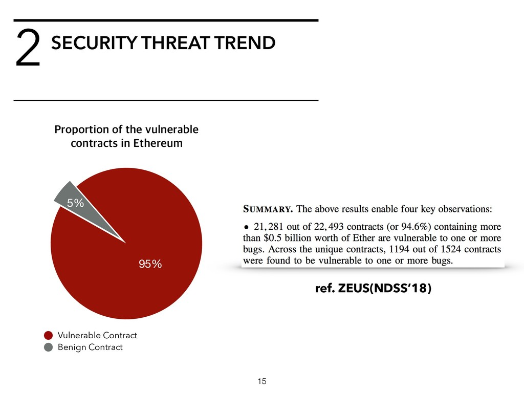 SECURITY THREAT TREND 2 1SPQPSUJPOPGUIFWVMOF...