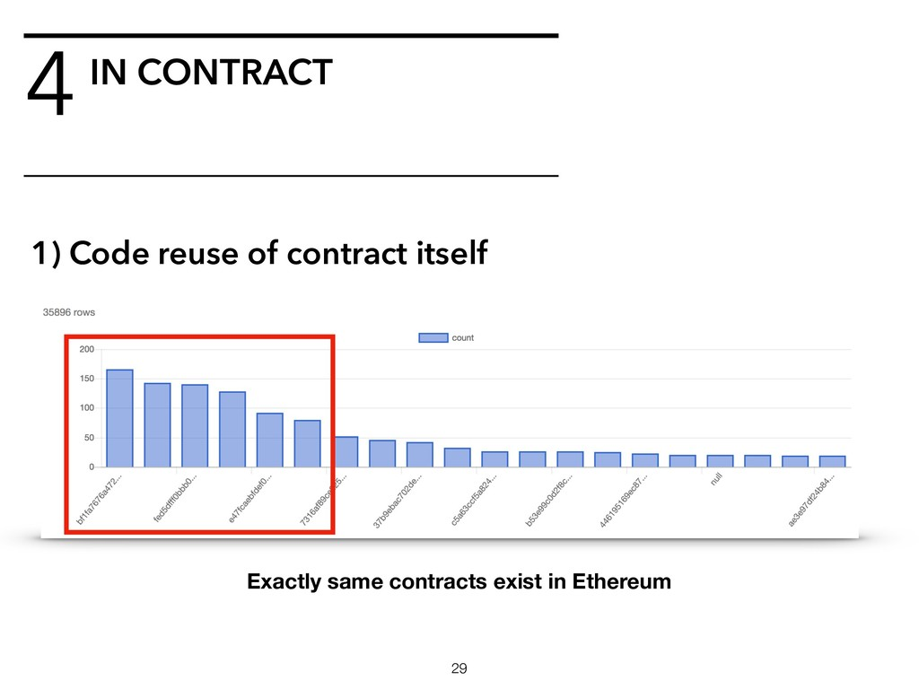 4IN CONTRACT !29 1) Code reuse of contract itse...
