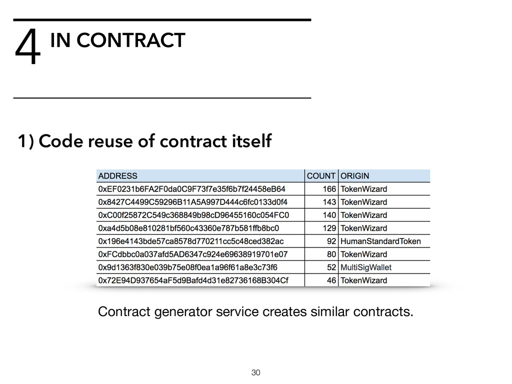 4 !30 1) Code reuse of contract itself IN CONTR...