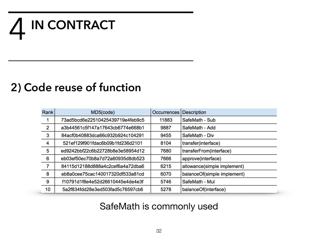 4IN CONTRACT !32 2) Code reuse of function Safe...