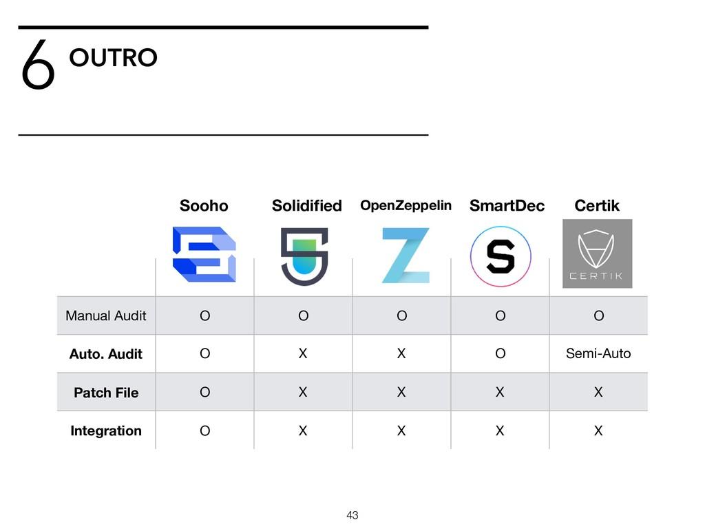 OUTRO 6 !43 Manual Audit O O O O O Auto. Audit ...