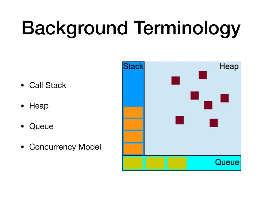 Background Terminology • Call Stack  • Heap  • ...