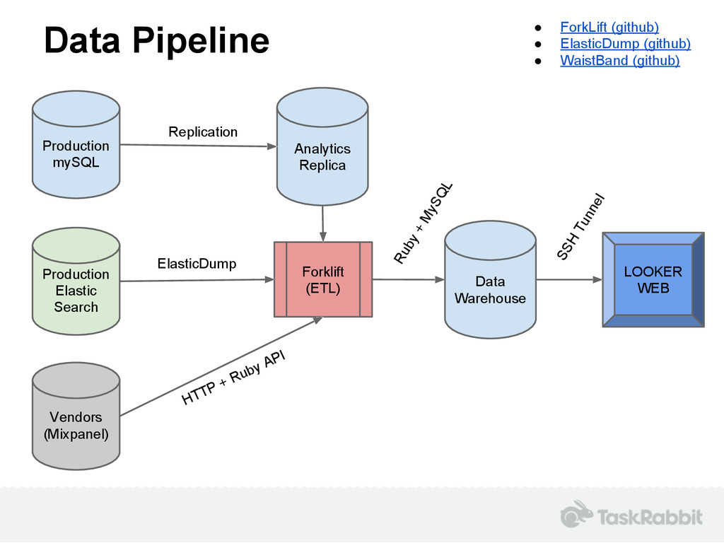 Data Pipeline Production mySQL Analytics Replic...
