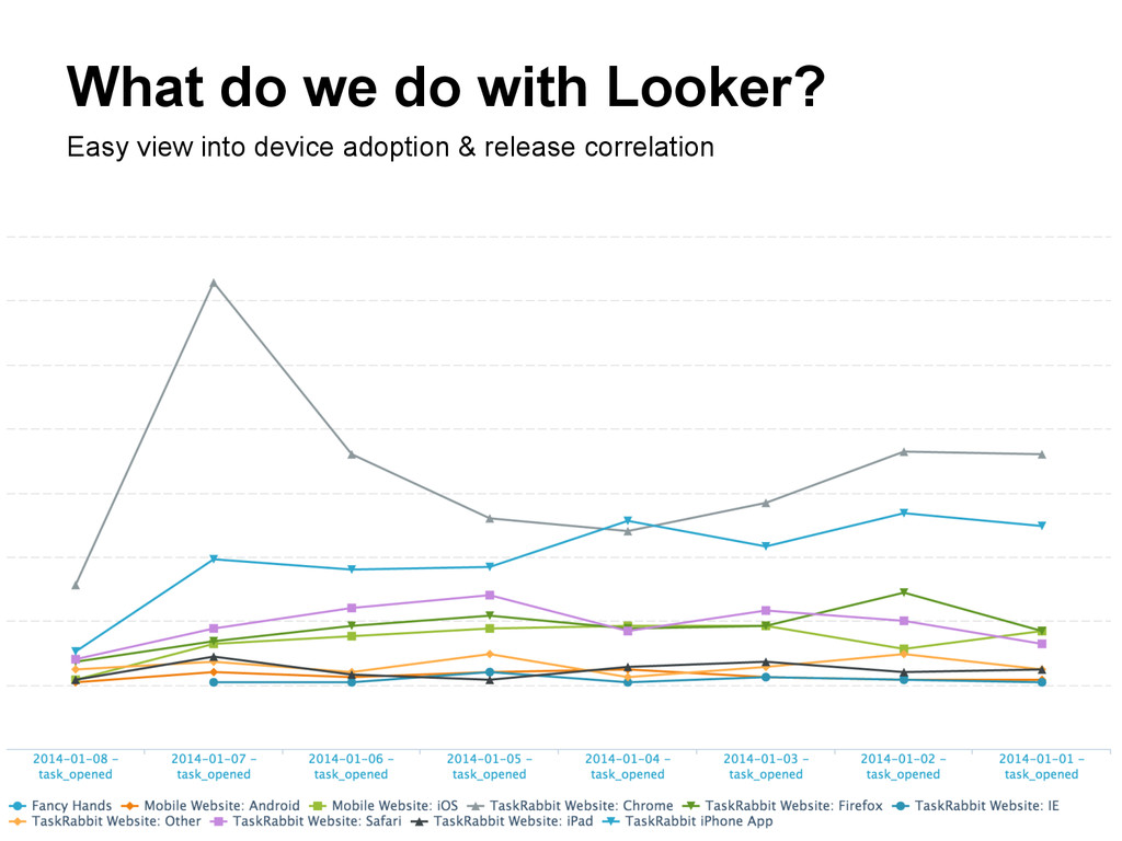 What do we do with Looker? Easy view into devic...