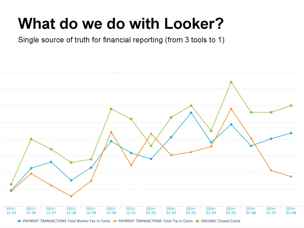 What do we do with Looker? Single source of tru...