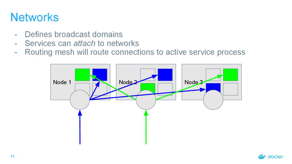 11 Networks - Defines broadcast domains - Servi...