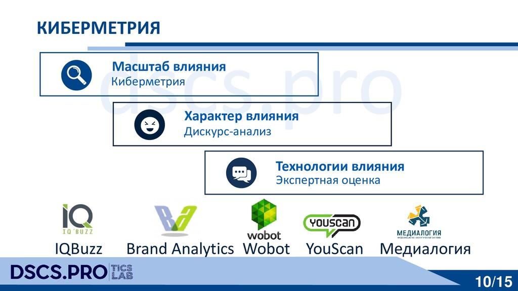 dscs.pro 10/15 КИБЕРМЕТРИЯ IQBuzz Brand Analyti...