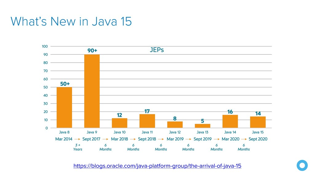What's New in Java 15 https://blogs.oracle.com/...
