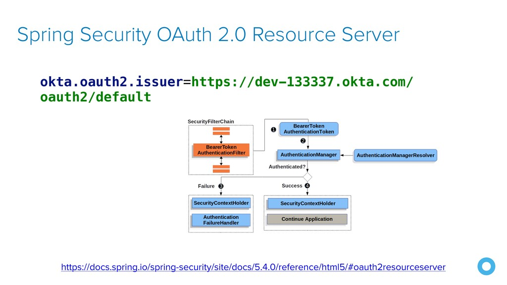 Spring Security OAuth 2.0 Resource Server https...