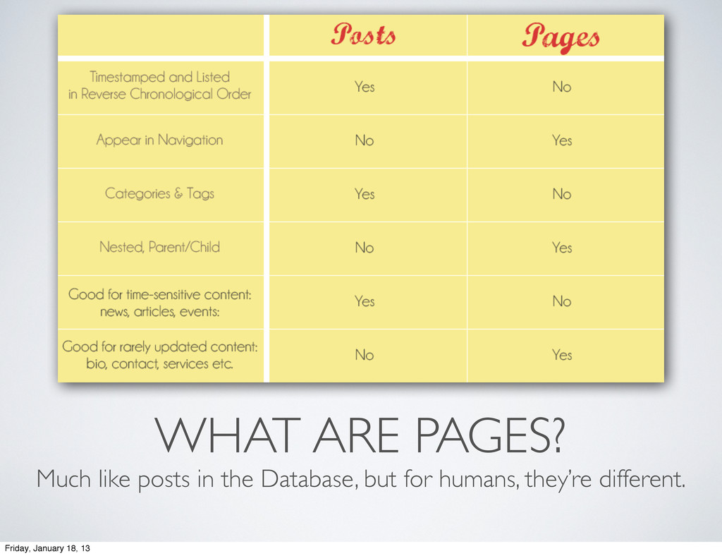 WHAT ARE PAGES? Much like posts in the Database...