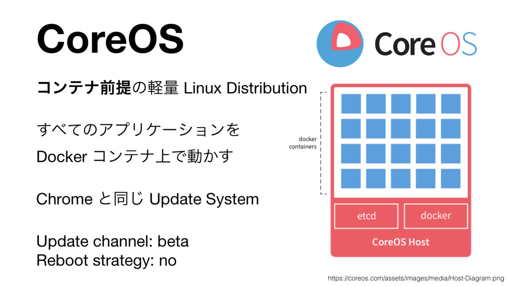 CoreOS ίϯςφલఏͷܰྔ Linux Distribution  ͯ͢ͷΞϓϦέʔγ...