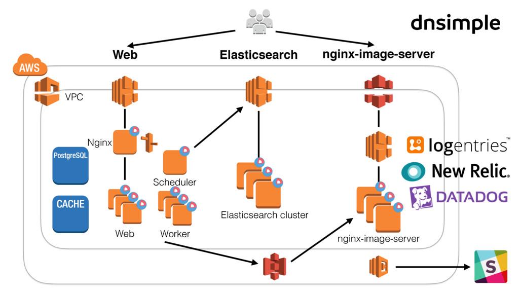 Elasticsearch nginx-image-server Web Web Worker...