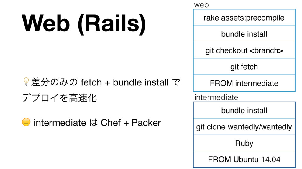 Web (Rails) ࠩ෼ͷΈͷ fetch + bundle install Ͱ