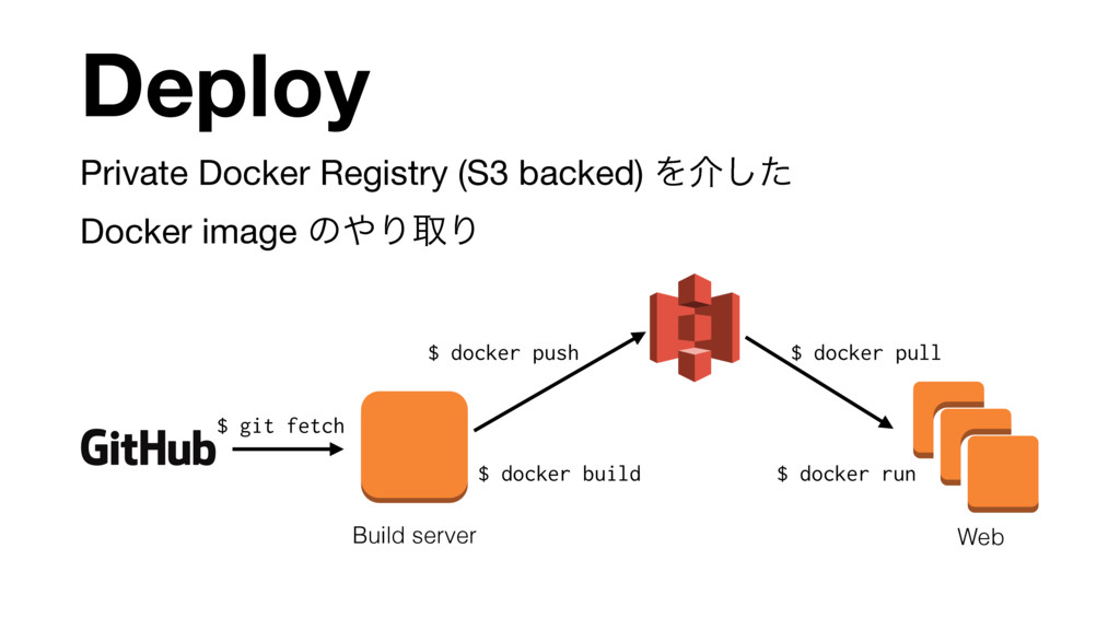 Private Docker Registry (S3 backed) Λհͨ͠