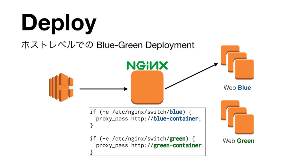 ϗετϨϕϧͰͷ Blue-Green Deployment Deploy Web Blue ...