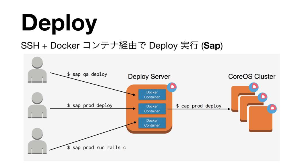 SSH + Docker ίϯςφܦ༝Ͱ Deploy ࣮ߦ (Sap) Deploy