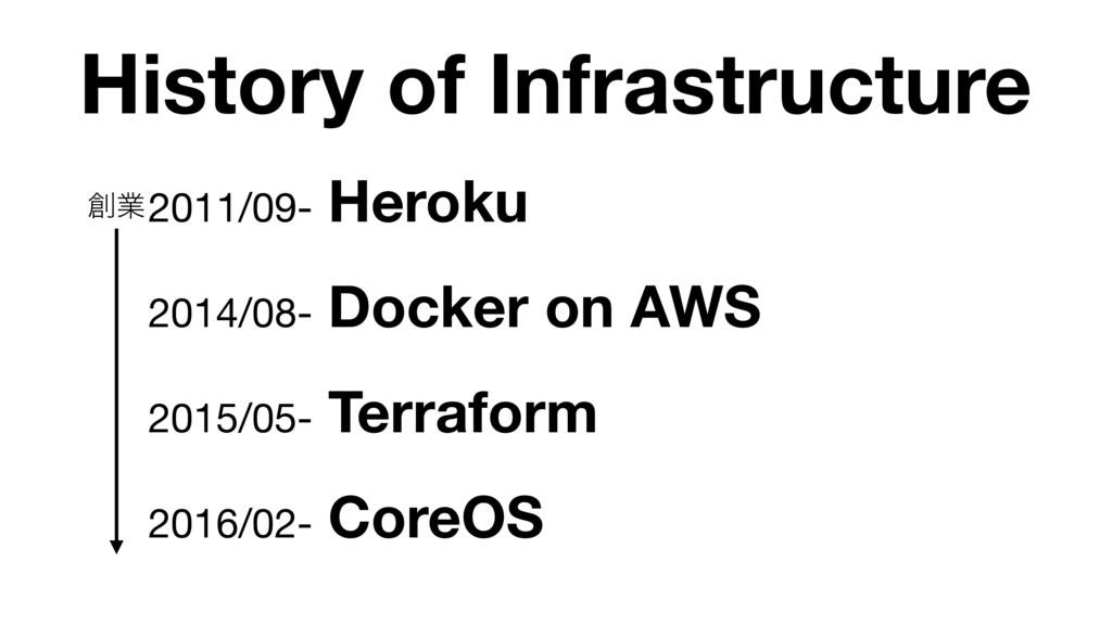 History of Infrastructure 2011/09- Heroku  2014...