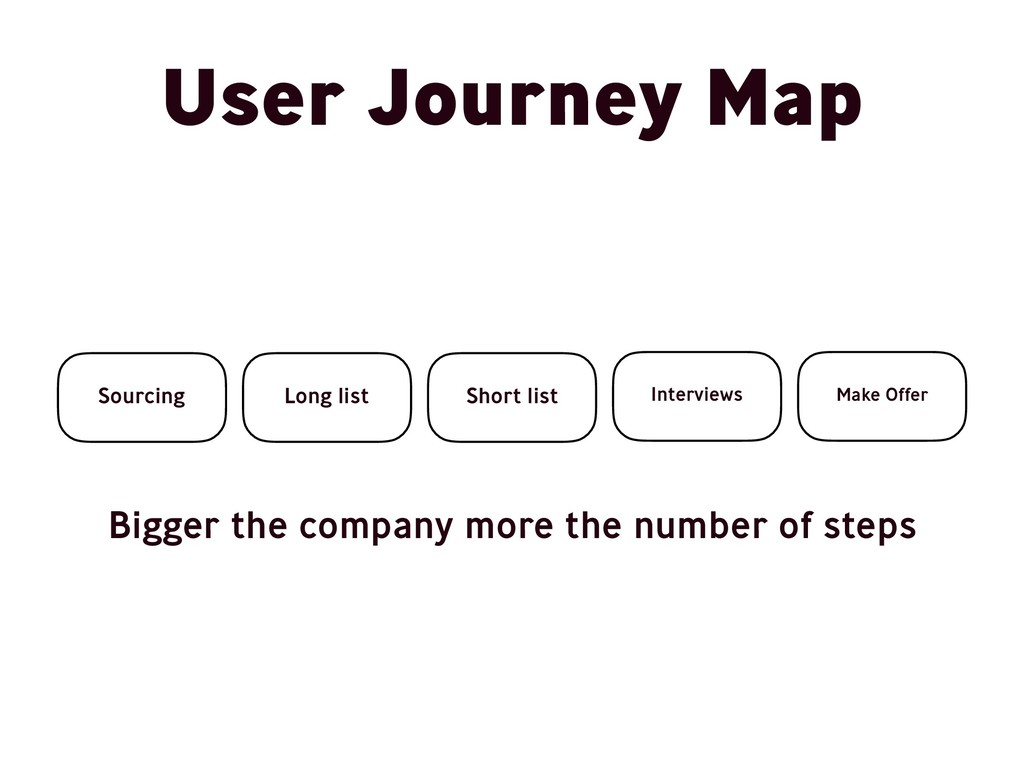 User Journey Map Sourcing Long list Short list ...