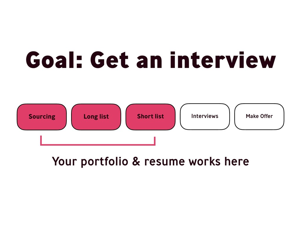Goal: Get an interview Sourcing Long list Short...