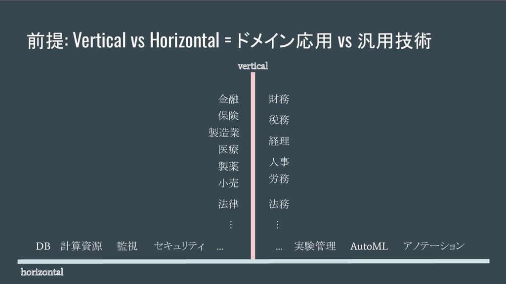 前提: Vertical vs Horizontal = ドメイン応用 vs 汎用技術 金融 ...