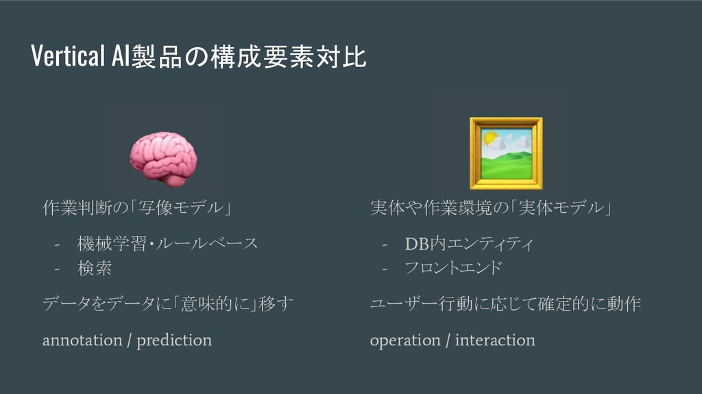 Vertical AI製品の構成要素対比 作業判断の「写像モデル」 - 機械学習・ルールベース...