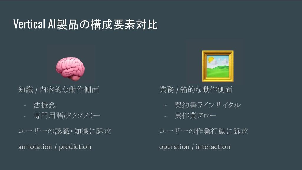 Vertical AI製品の構成要素対比 知識 / 内容的な動作側面 - 法概念 - 専門用語...
