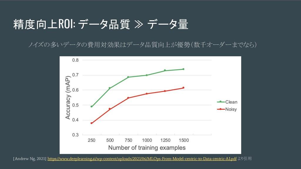 精度向上ROI: データ品質 ≫ データ量 ノイズの多いデータの費用対効果はデータ品質向上が優...