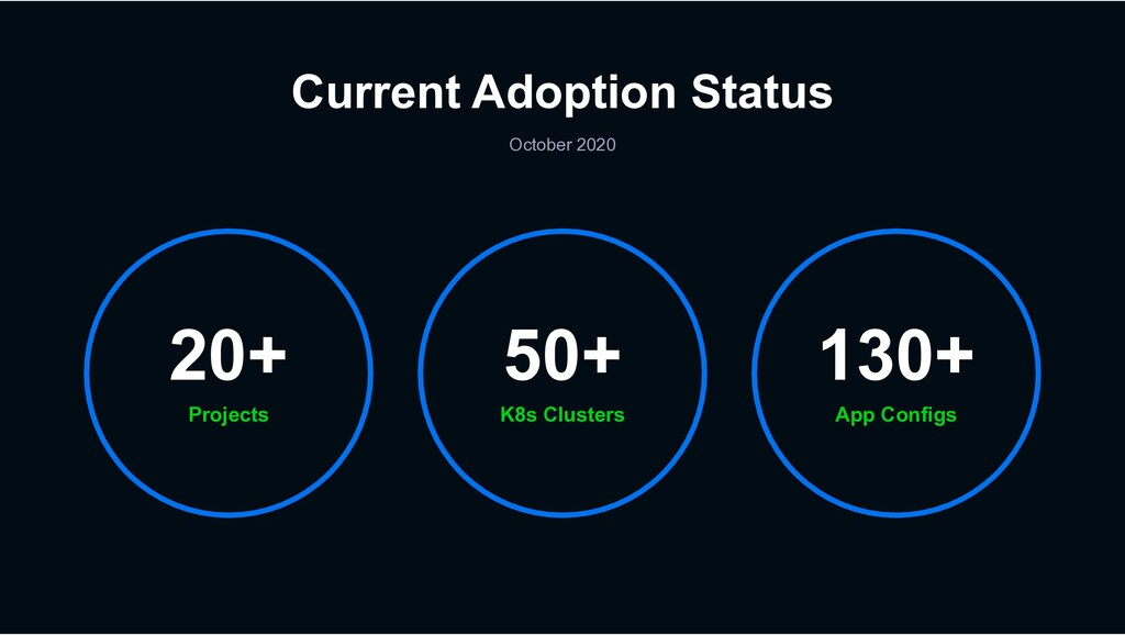 Current Adoption Status October 2020 Projects 2...