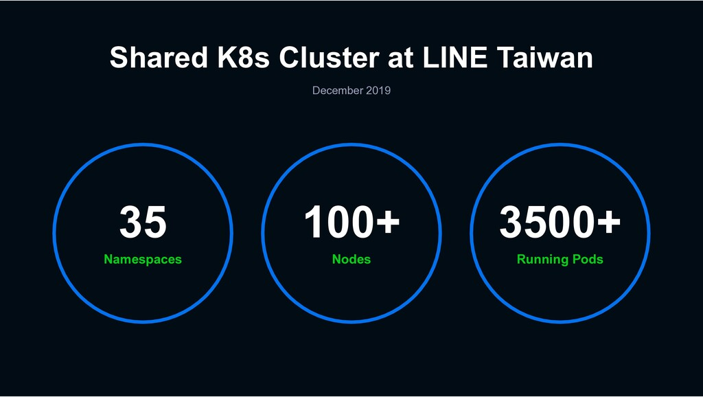 Shared K8s Cluster at LINE Taiwan December 2019...