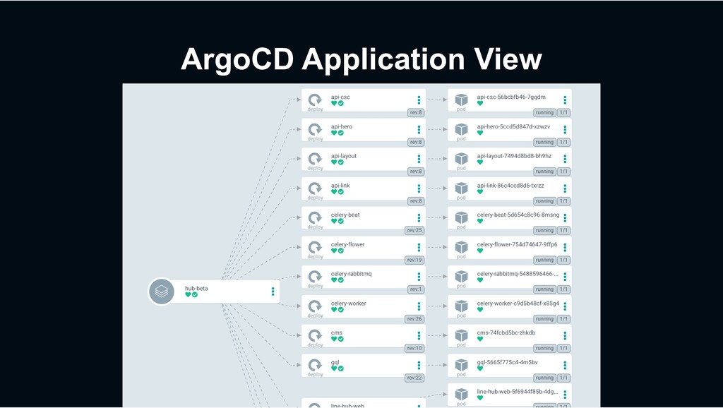 ArgoCD Application View