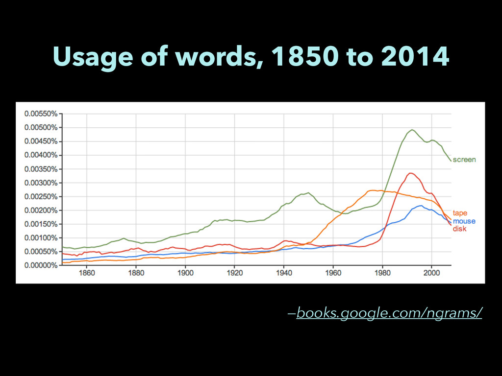 Usage of words, 1850 to 2014 —books.google.com/...